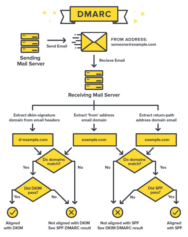 Tạo bản ghi DMARC record cho mail server