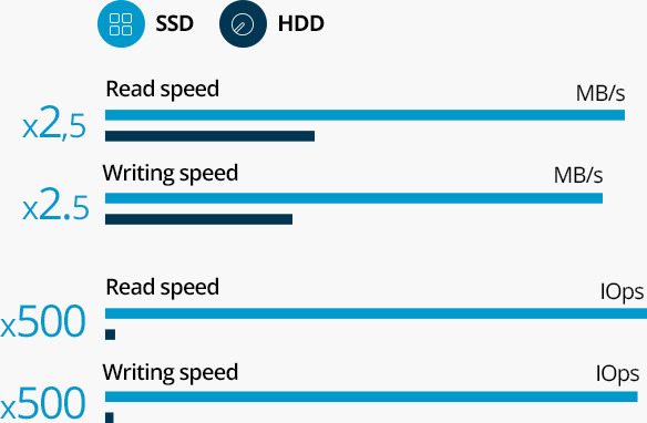 hdd-vs-ssd-performance