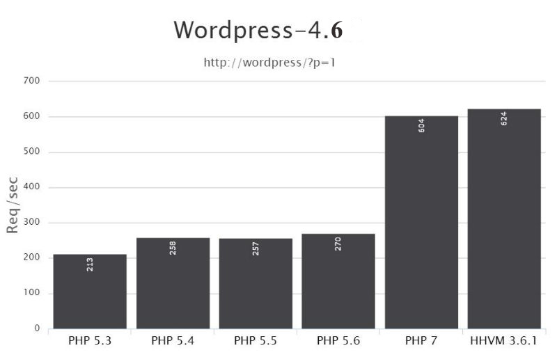 hhvm-wordpress-benchmark