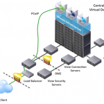 Virtual Desktop Infrastructure ( VDI ) – VMWare Horizon View ( Phần 2 )